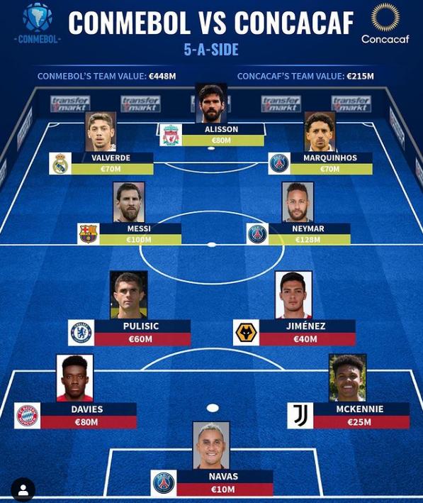德转评南北美最佳5人阵:梅西、内马尔敌对普利西奇、戴维斯