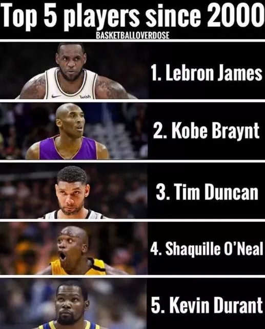 美媒评21世纪最佳球员前五 为何科比的排名不像詹姆斯一样稳定