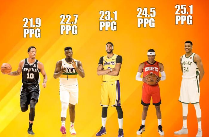 若不核算三分!NBA谁得分能力最强?詹姆斯未能跻身前十