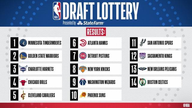NBA史上从未夺冠的球队有哪些,近期哪支球队最或许夺得首冠? 