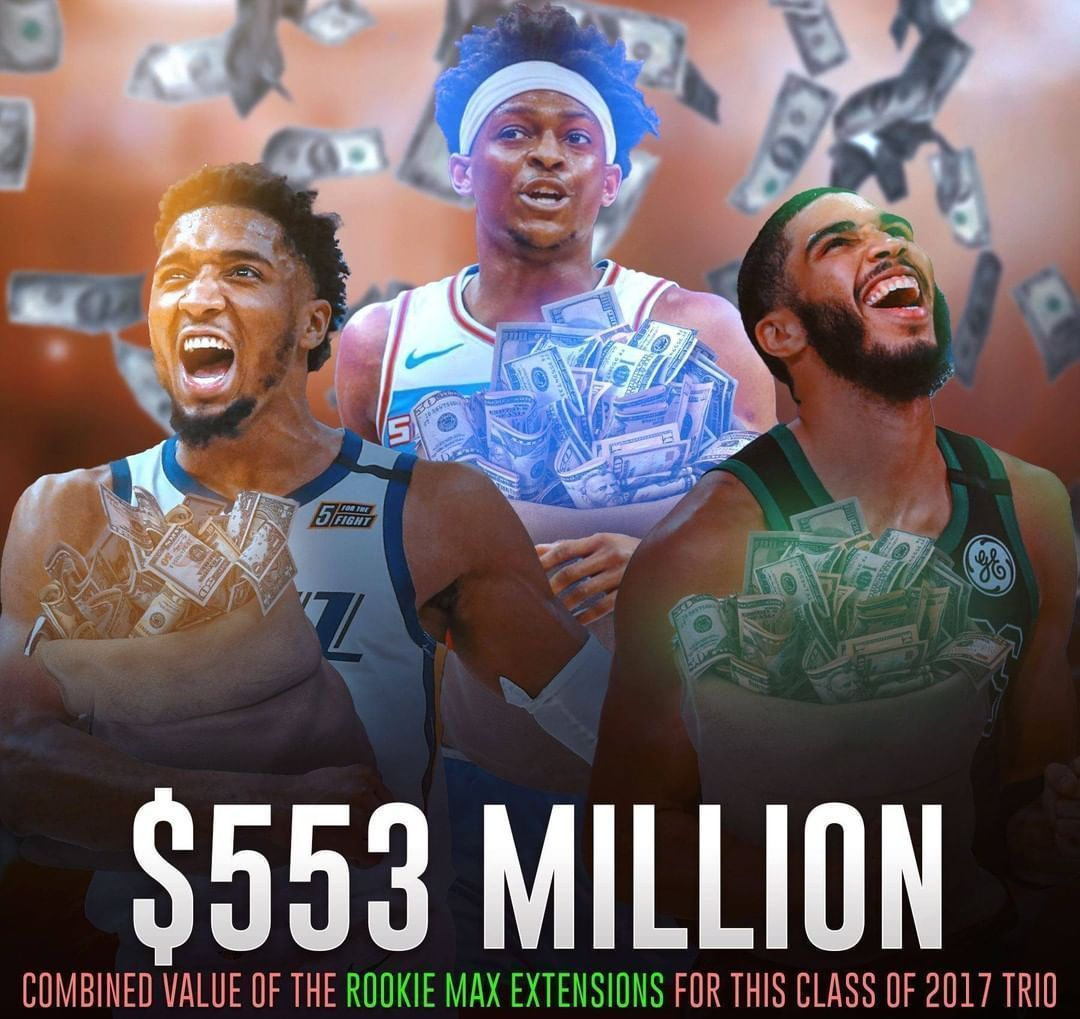 NBA本年续约薪资超10亿美金,字母哥戈贝尔进历史前3!