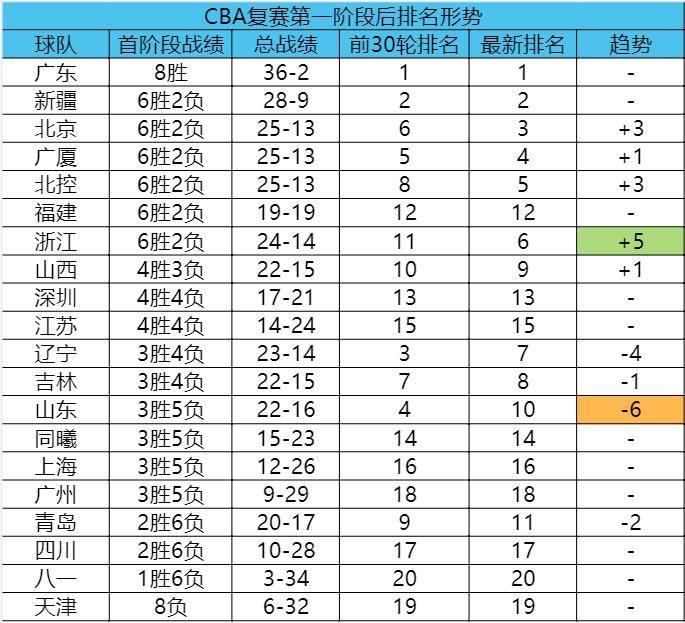 一图了解CBA复赛首阶段后联赛形势:辽篮山东退步最快 9季后赛席位惨烈