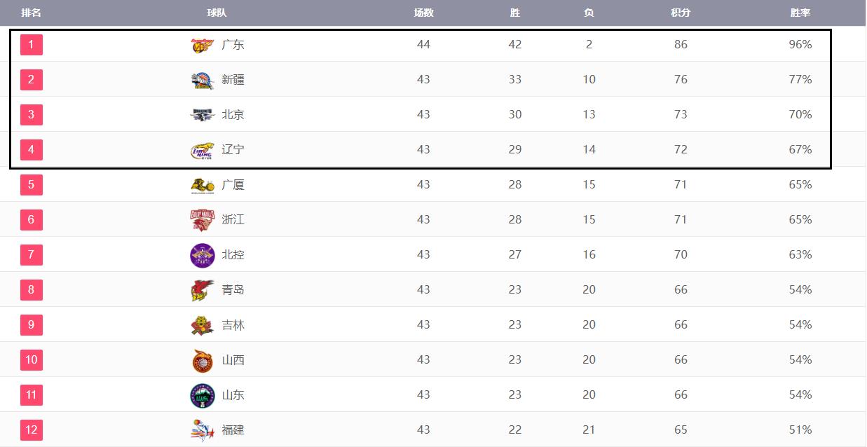 CBA12强已出,截至今天季后赛具体对阵情况一览,广东依旧无敌