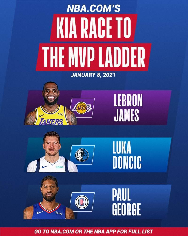 00后球员都进NBA了,80后的詹皇却还在冲MVP,难怪浓眉挑选划水啊