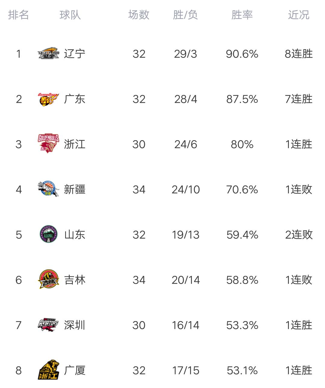 CBA最新积分榜:山东惜败浙江,苦吞2连败,青岛力克广州!