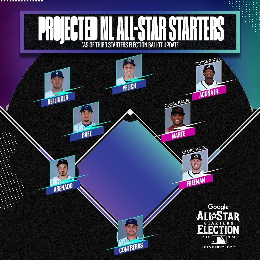 群星汇聚!MLB全明星国联先发名单出炉:勇士小熊两人入选