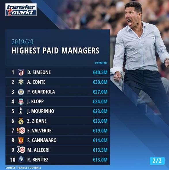 足坛教练薪资排名TOP20:西蒙尼4050万欧第一,穆里尼奥第五