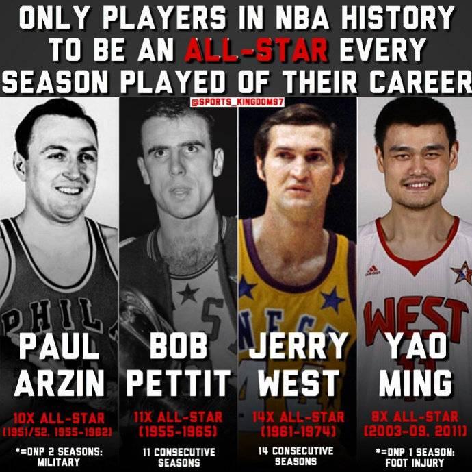 姚明上榜!NBA历史上仅4人生计每季都当选全明星 