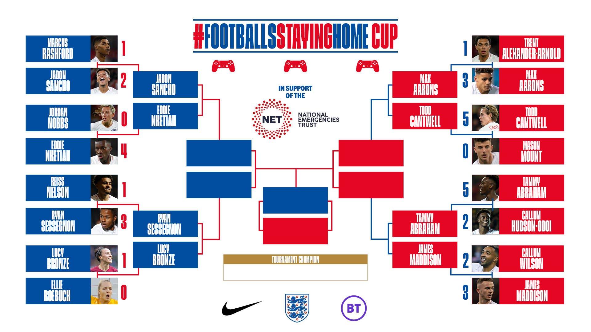 英格蘭FIFA20居家杯首輪完畢,桑喬2-1打敗拉什福德   ?