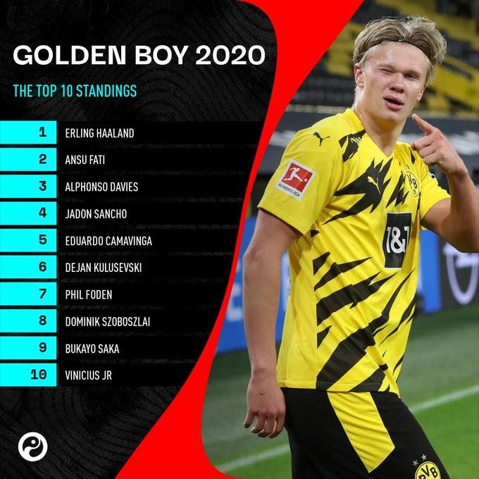 2020金童奖前十名竞赛评分:哈兰德7.65分高居榜首