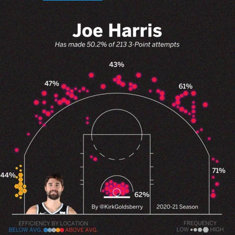 哈里斯在三巨子身边受益良多,得到了不少的空位投篮时机