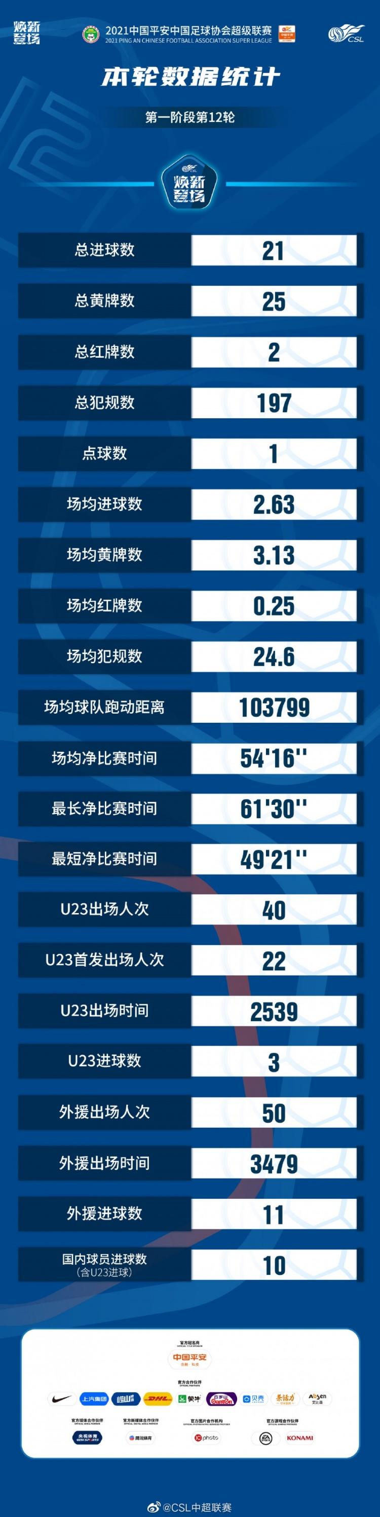 中超第12轮数据统计:场均进球2.63个,最长净比赛时间达61分钟