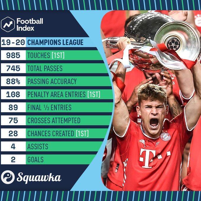 基米希本赛季欧冠数据:触球+向禁区内传球+发明时机均榜首