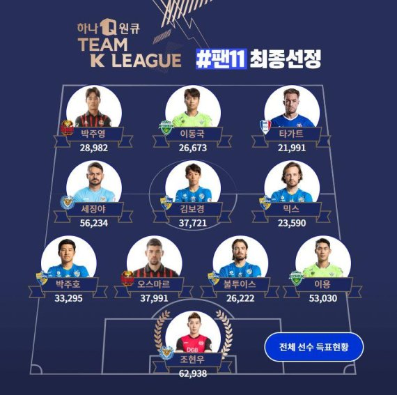 K联赛全明星队对阵尤文首发:老将李同国领衔