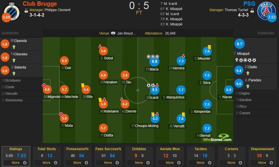 布鲁日vs巴黎评分:姆巴佩9.7分全场最高