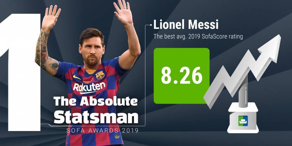 Sofascore年度大奖:梅西获最高平均分,利物浦三将获奖