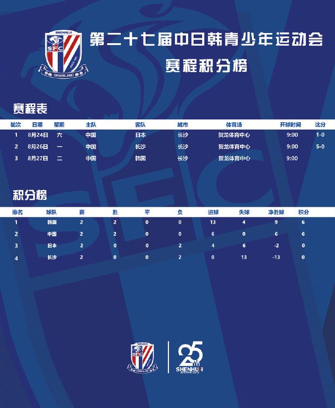 中日韩青少年运动会:中国队5-0大胜长沙队